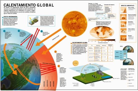 Inforgrafía sobre el calentamiento global