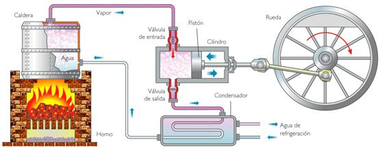 Maquina de vapor / Wikipedia