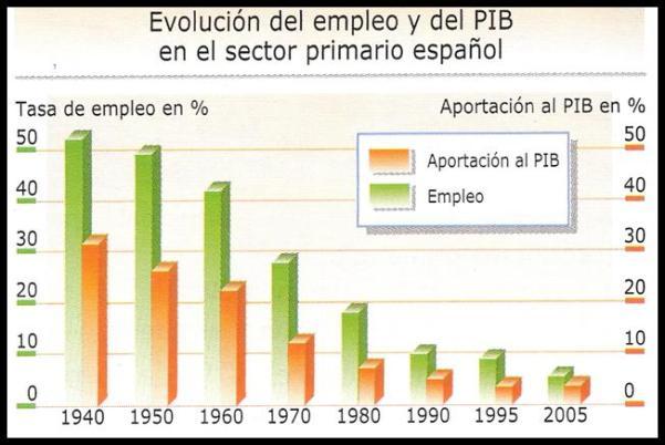 grafico-sector-primario