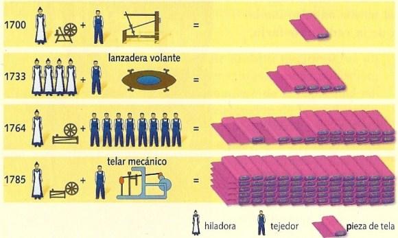Evolución de la mecanización textil / Tenlo en cuenta
