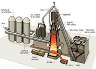 Sistema de pudelado / Albahistoria