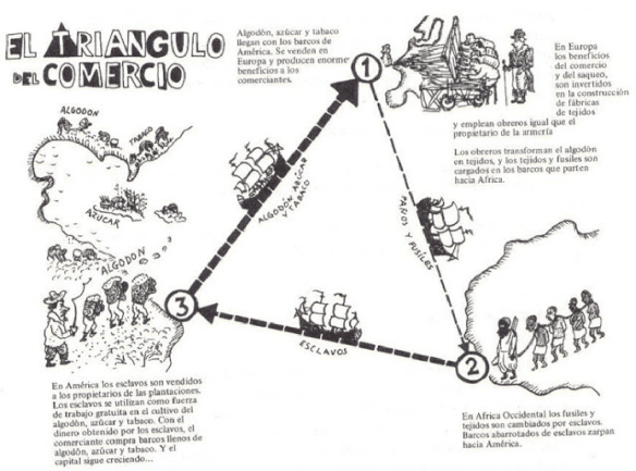 Comercio triangular