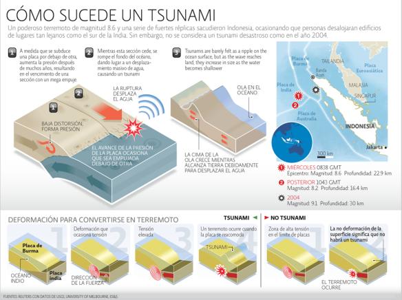 tsunami-como-sucede