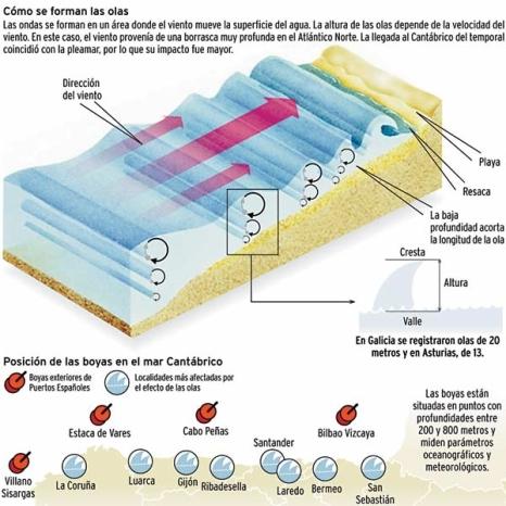 Infografía sobre la formación de las olas
